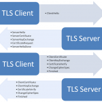 The Transport Layer Security (TLS) Protocol v1.2