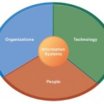 What is Management Information Systems?