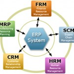 The Difference Between CRM and ERP