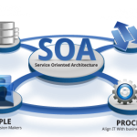 SOA (Service Oriented Architecture)